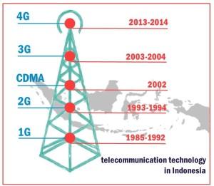 sejarah telco
